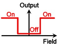 TMR Switch Transfer Curve